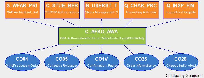 SAP Authorization Object C_AFKO_AWA CIM: Authorization For