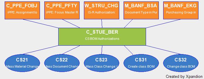 SAP Authorization Object C_STUE_BER CS BOM Authorizations