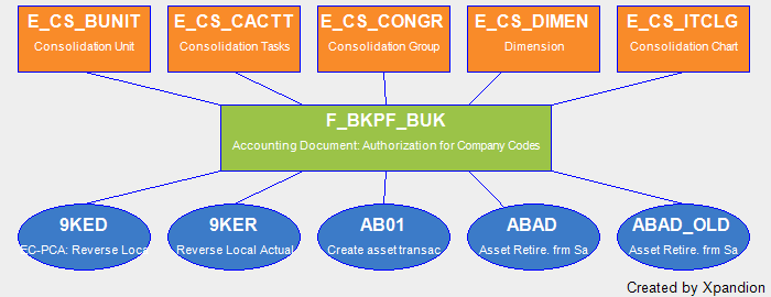 SAP Authorization Object F_BKPF_BUK Accounting Document