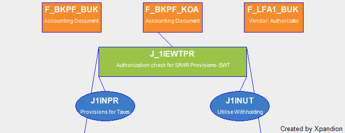 SAP Authorization Object J_1IEWTPR Authorization Check For