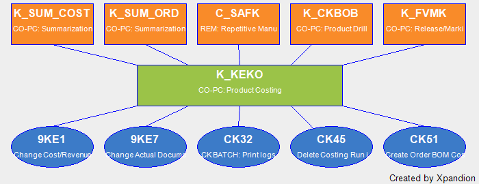 SAP Authorization Object K_KEKO CO-PC: Product Costing: Complete Data