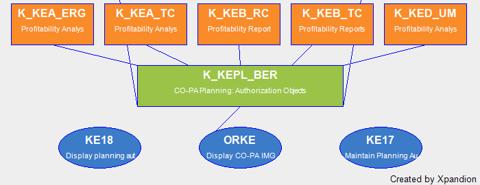 accounting for foh Foh -absorption 1 overhead absorption 2 overhead absorptionit is a systematic process of distributing theoh, (allocated, apportioned and reapportioned)to production department) among the unitsproduced by them (by production department.