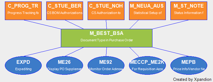 SAP Authorization Object M_BEST_BSA Document Type In