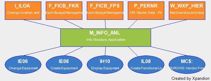 SAP Authorization Object M_INFO_ANL Info Structure
