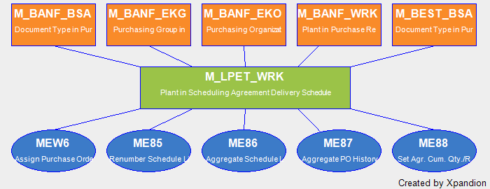 Sap Authorization Object Mlpetwrk Plant In Scheduling Agreement