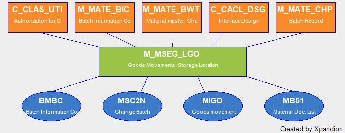 SAP Authorization Object M_MSEG_LGO Goods Movements: Storage