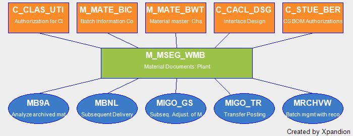 SAP Authorization Object M_MSEG_WMB Material Documents