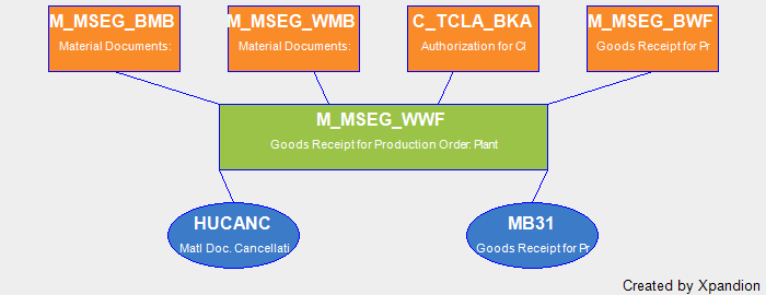 SAP Authorization Object M_MSEG_WWF Goods Receipt For Production
