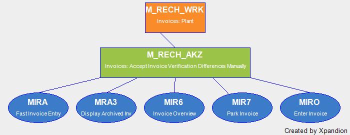 SAP Authorization Object M_RECH_AKZ Invoices: Accept Invoice