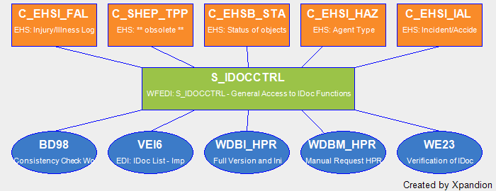SAP Authorization Object S_IDOCCTRL WFEDI: S_IDOCCTRL