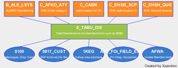 SAP Authorization Object S_TABU_DIS Table Maintenance (Via