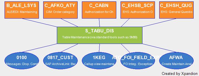 SAP Authorization Object S_TABU_DIS Table Maintenance (Via Standard