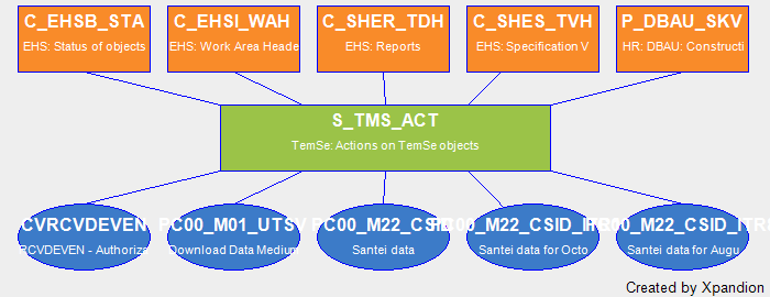 SAP Authorization Object S_TMS_ACT Temse: Actions On Temse