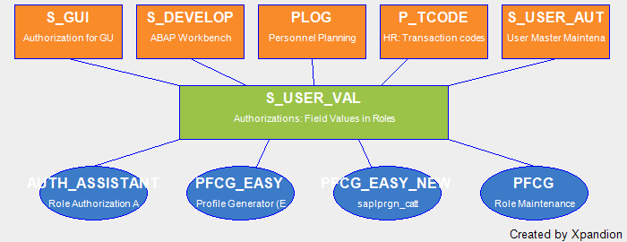 SAP Authorization Object S_USER_VAL Authorizations: Field