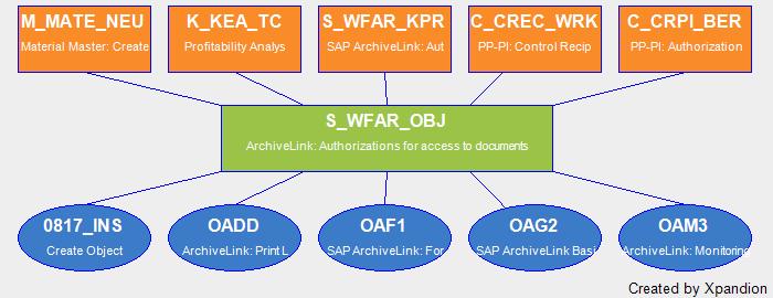 SAP Authorization Object S_WFAR_OBJ Archivelink