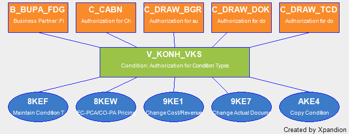 SAP Authorization Object V_KONH_VKS Condition: Authorization For