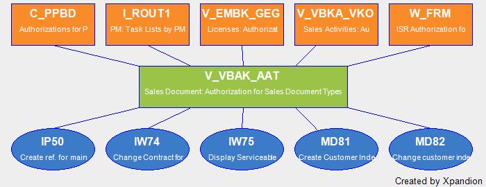 SAP Authorization Object V_VBAK_AAT Sales Document: Authorization