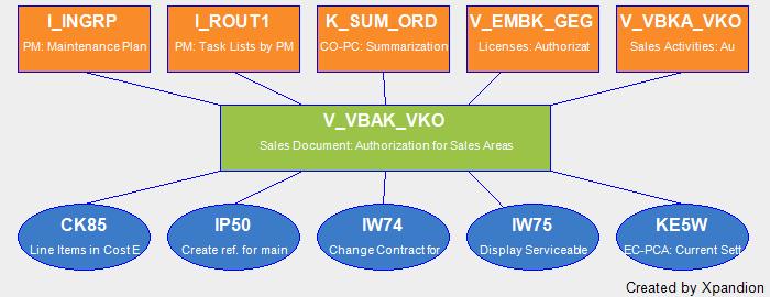 SAP Authorization Object V_VBAK_VKO Sales Document